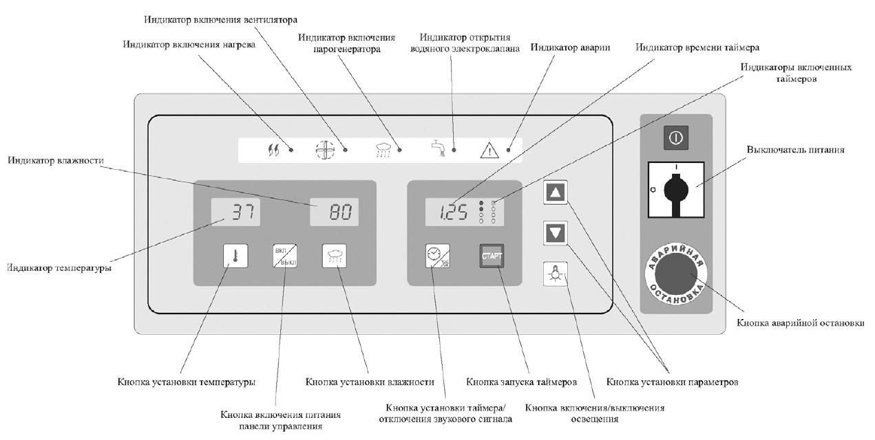 Расстойный шкаф Климат-Агро 12/24М панель пульта управления