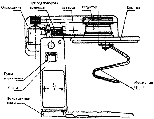 Планетарный редуктор Л4-ХТВ Схема машины