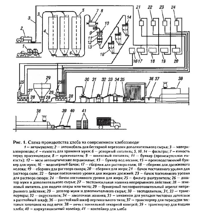 Хлебопекарное оборудование. Схема производства хлеба по непрерывной технологии